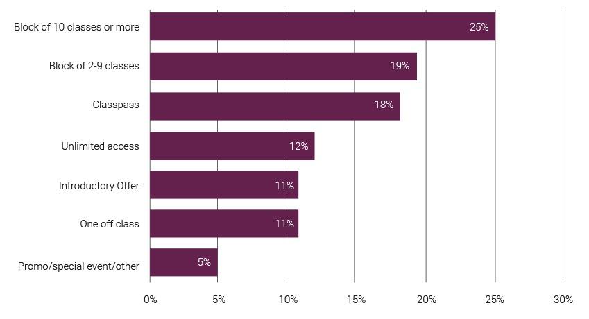 Boutique fitness statistics